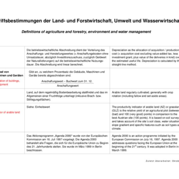 Begriffsbestimmungen der Land- und Forstwirtschaft, Umwelt und Wasserwirtschaft 2017