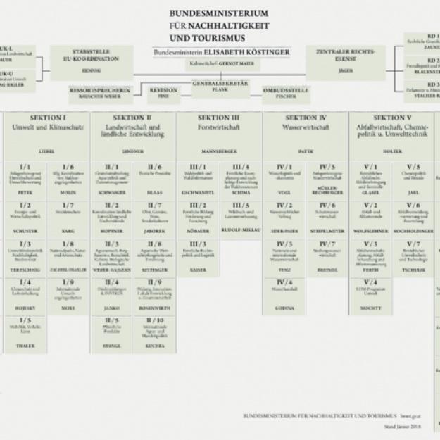 Organigramm BMNT 2018