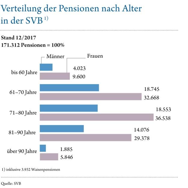 S_109_01_Verteilung-der-Pensionen-nach-Alter-in-der-SVB