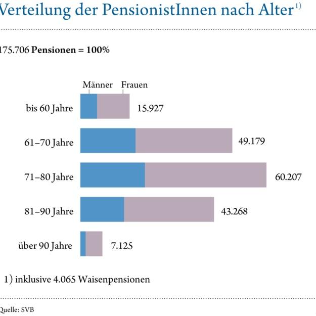 S_109_Verteilung_Pensionisten_Alter
